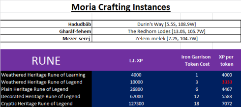 Moria crafting Instances