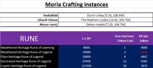 Moria crafting Instances